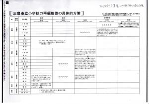 三豊市立小学校の再編整備の具体的方法